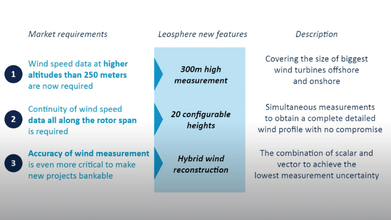 Wind speed, accuracy and measurement