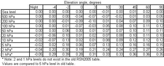 Temperature sensor solar radiation difference table RSN2010 - RSN2005