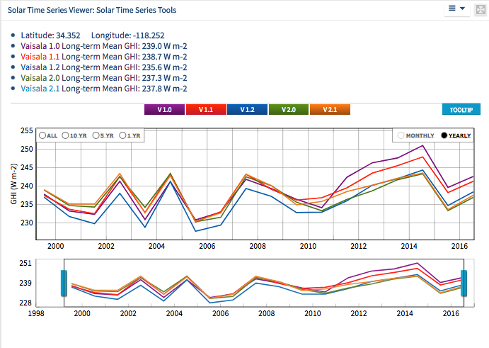 Solar Time Series from Los Angeles
