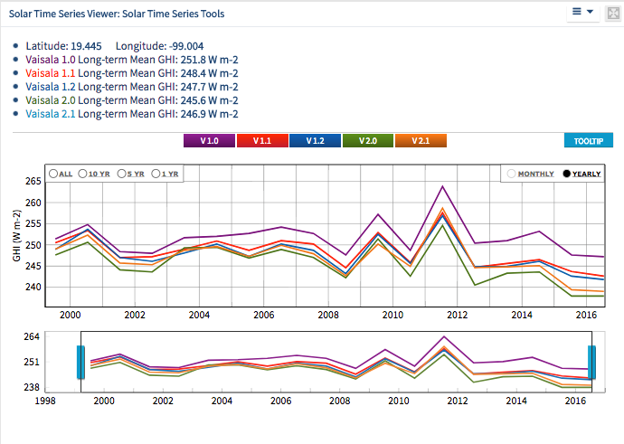 Solar Time Series from Mexico City