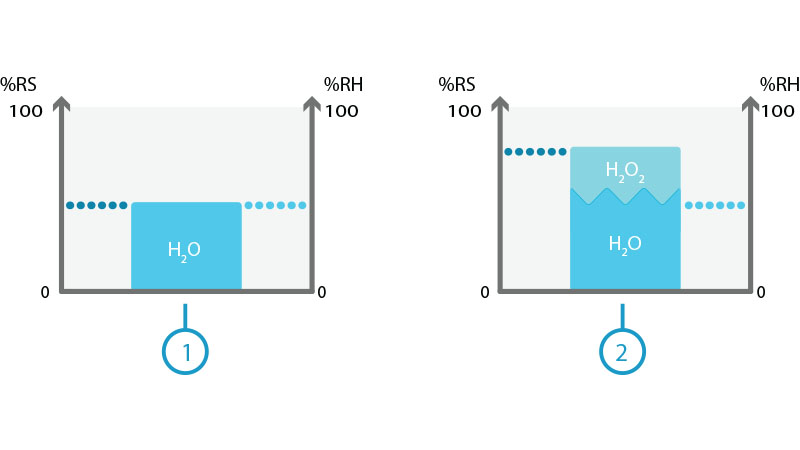 Effect of H2O and H2O2 on relative saturation (RS) and relative humidity (RH)