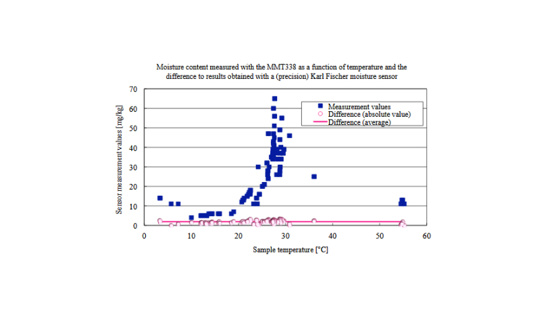 Moisture content measured with the MMT338 as a function of temperature