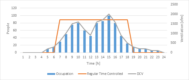 Graph about how demand-controlled ventilation works
