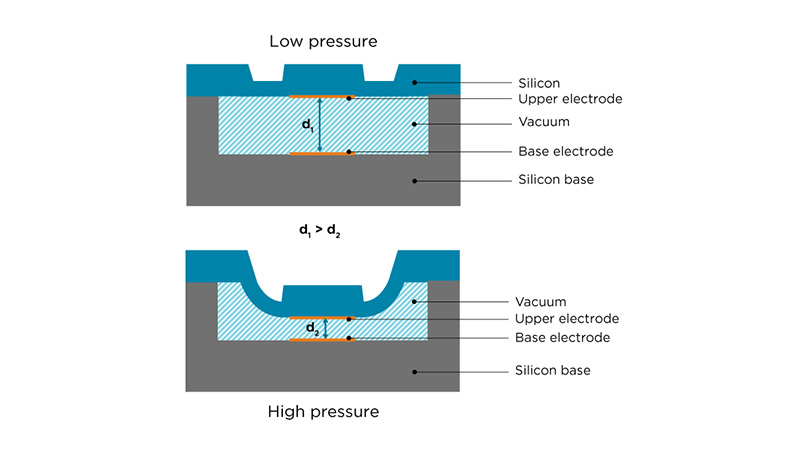 Vaisala Barocap sensor cross section