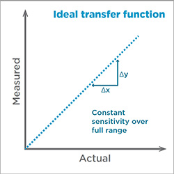 Ideal transfer function graph