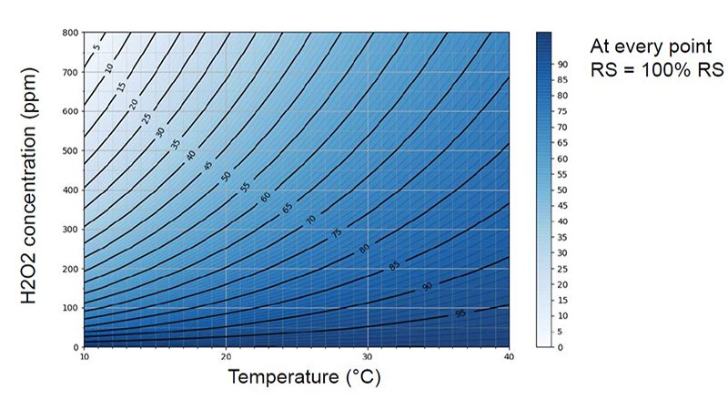 vaporized hydrogen peroxide concentration by temperature graph