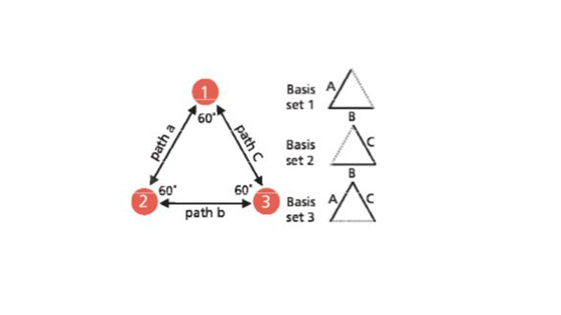 The equilateral triangle configuration of the three  transducers provides three possible sets of basis vectors.