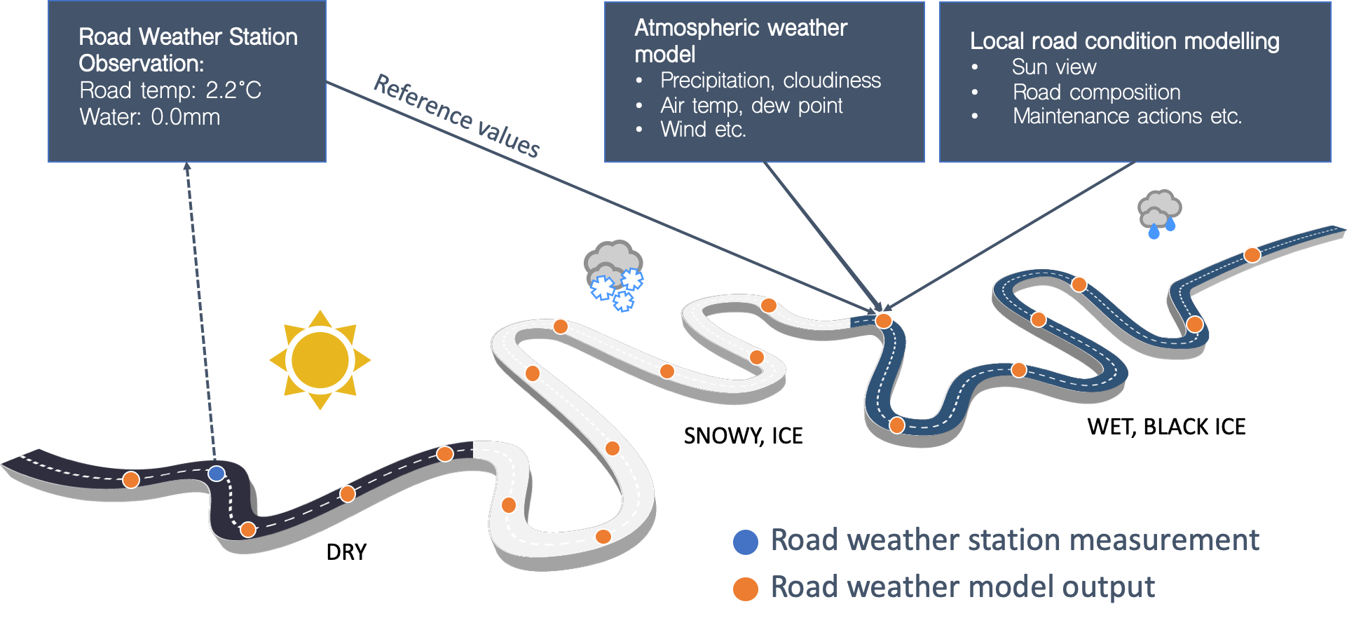 Road weather model