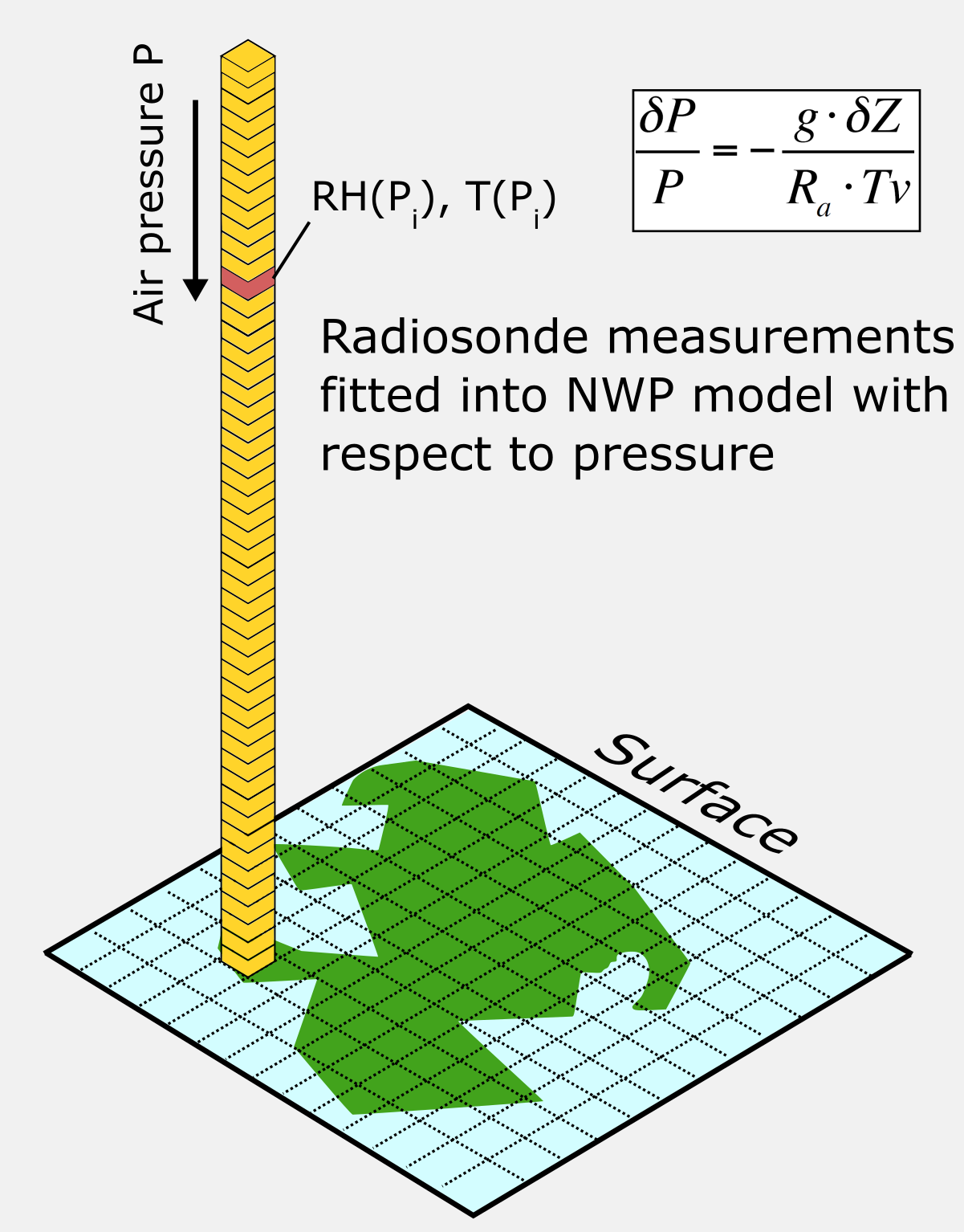 Enhancing the Quality of Height and Pressure Measurements in