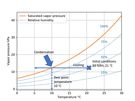 Dew point graph two