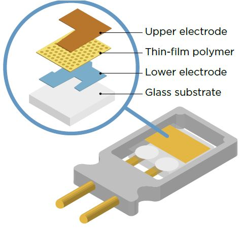 BLOG-IMAGE-Capacitive-humidity-sensor-Vaisala