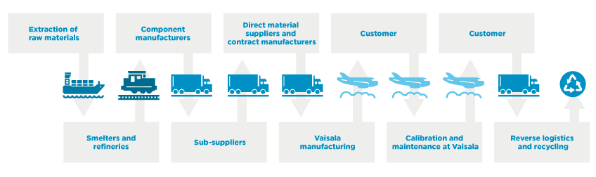 Simple supply chain
