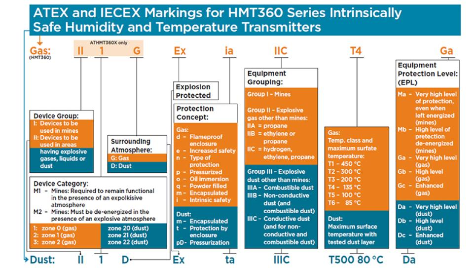 ATEX and IECEx Markings of Vaisala HMT360