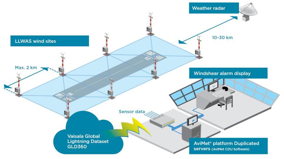 AviMet® Windshear Alert System | Vaisala