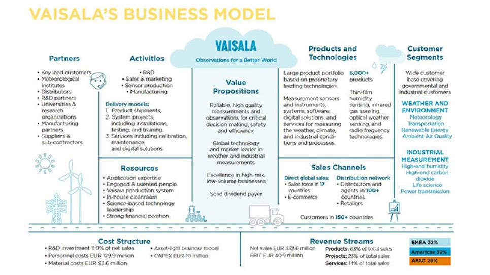 Vaisala Business Model