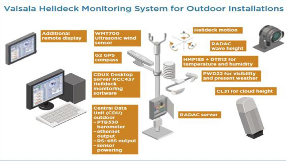 Vaisala Helideck Monitoring System for Outdoor Installations