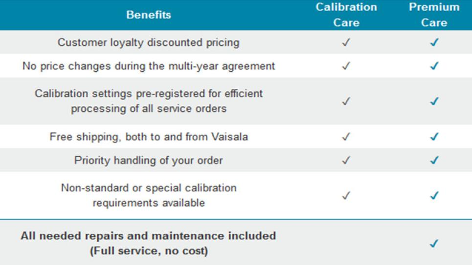 Benefits of Vaisala Premium Care Calibration