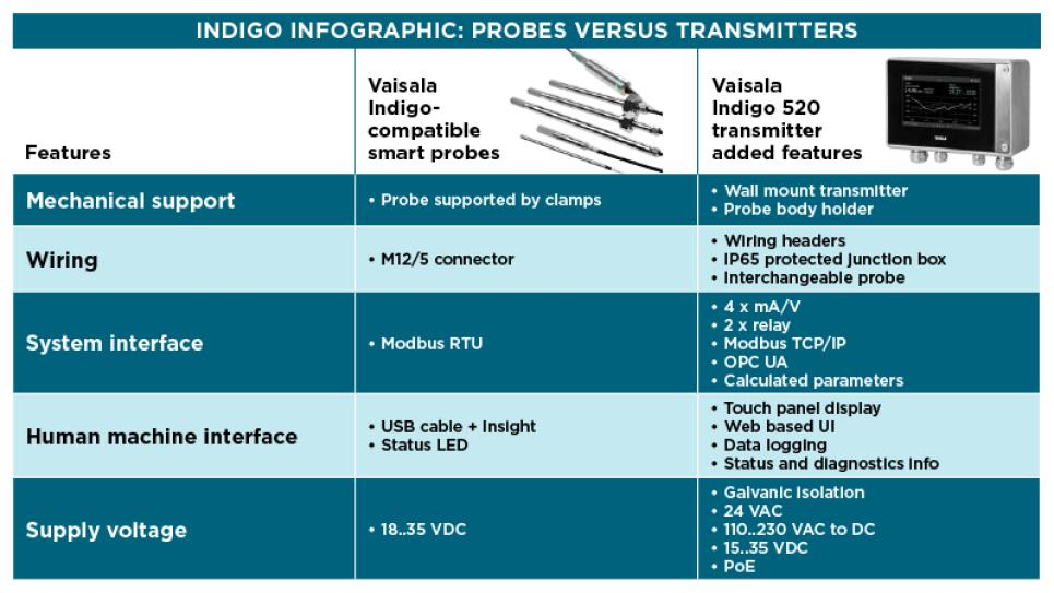 Indigo infographic : Probes versus transmitters